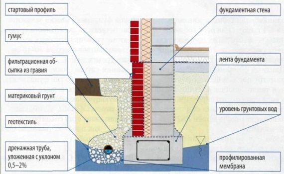 Как сделать подвал при высоком уровне грунтовых вод